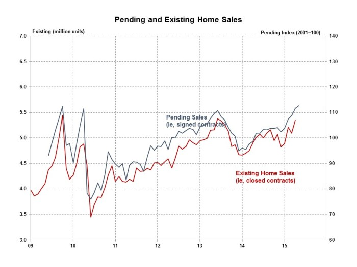 Pending Home Sales May 2015