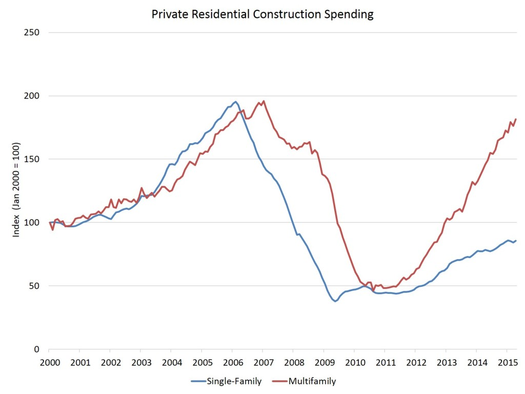 res construction spending_apr15