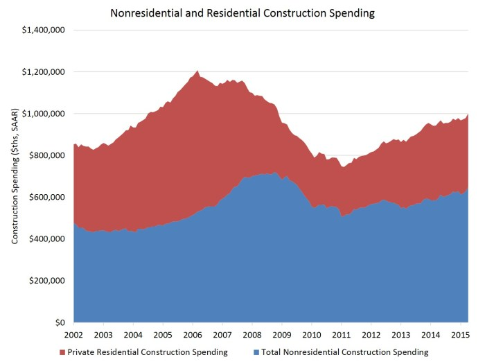 res non res constr spending_apr15