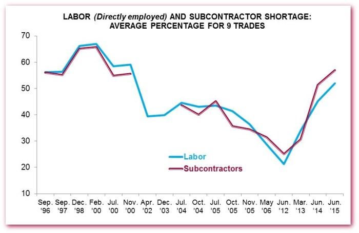 Labor v sub history