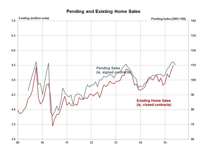 Pending Home Sales June 2015
