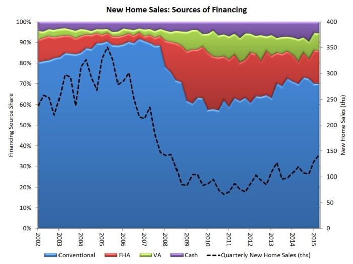 qtrly new home sales_2q15