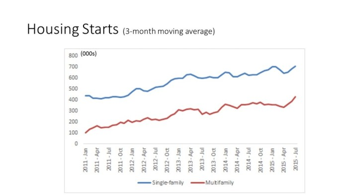 3-Month Average Starts