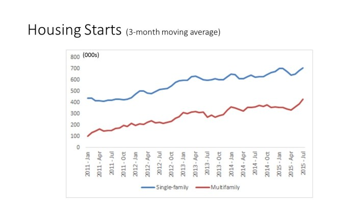 3-Month Average Starts