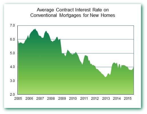 Contr Rate Jul 15