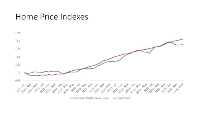 Home Price Indexes