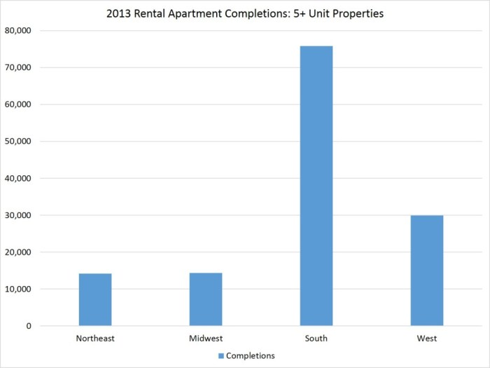 2013 completions_regions
