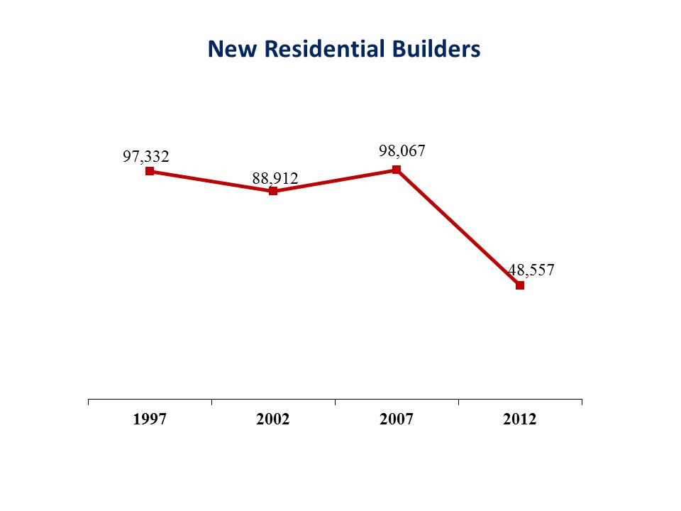 US Government: Number of Builders Declined 50% Between 2007