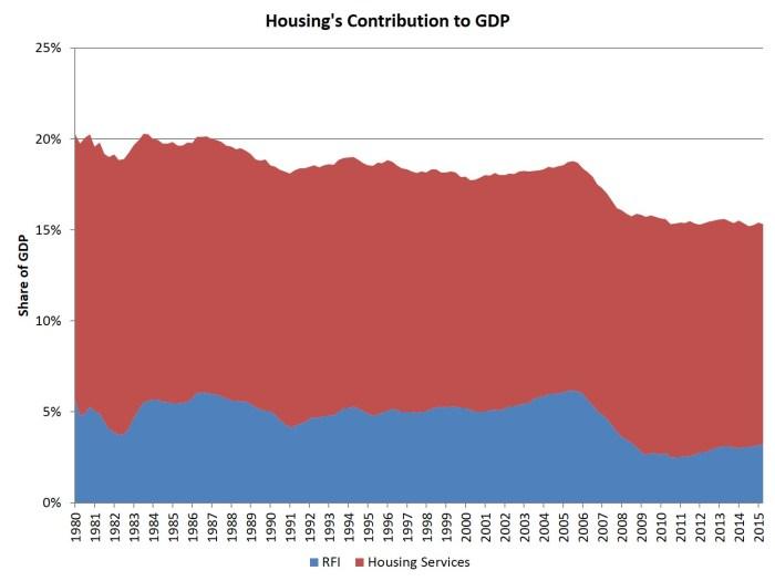 housing GDP_2q15