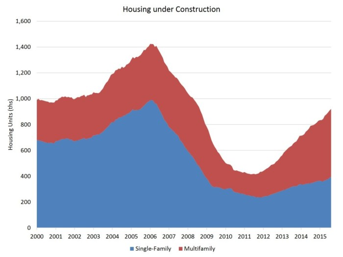 housing under construction