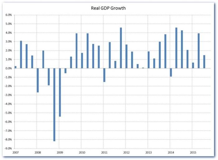 GDP 15Q3