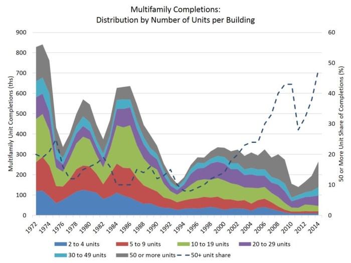 MF unit distributions