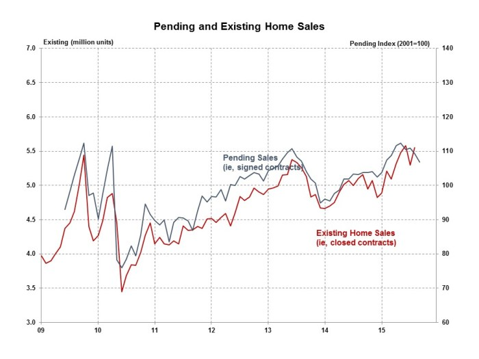 Pending Home Sales September 2015