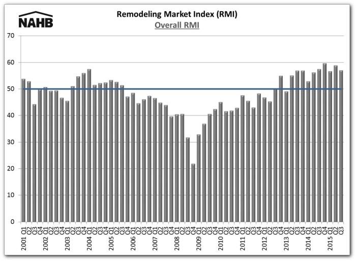 RMI 15Q3 chart