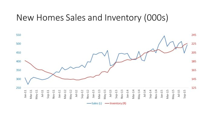 New Homes Sales and Inventory (000s)
