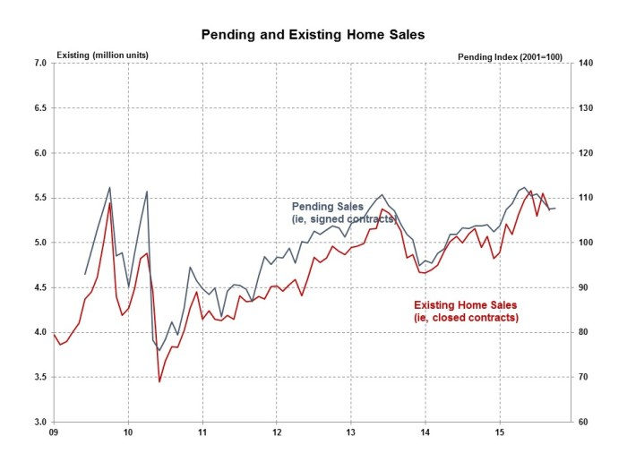 Pending Home Sales October 2015