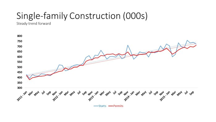 Single-family Construction (000s)