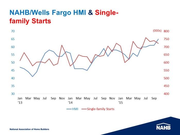 HMI & Starts