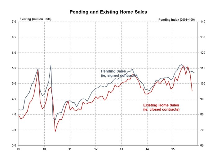 Pending Home Sales November 2015
