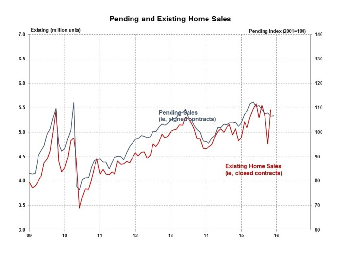 Pending Home Sales December 2015