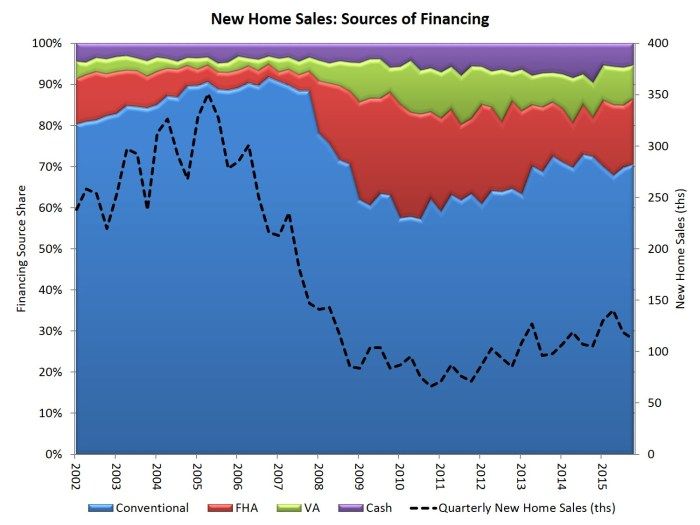 new home sales financing_4q15
