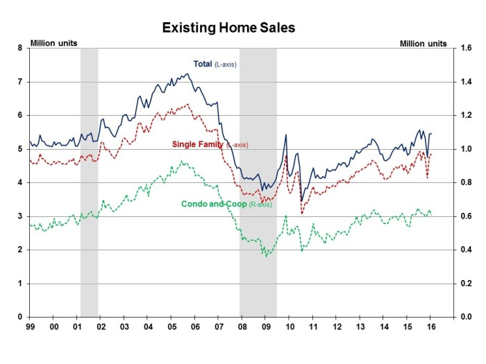 Existing Home Sales January 2016