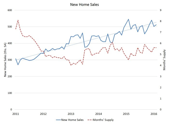 Feb new home sales