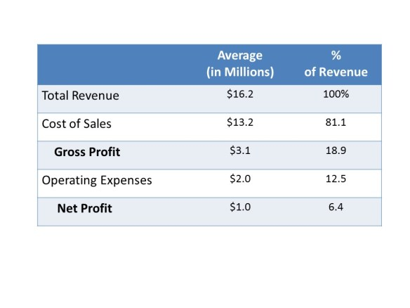 ac934e81eb1 Profitability levels in 2014 are the highest reported in the Cost of Doing  Business series since 2006. That year