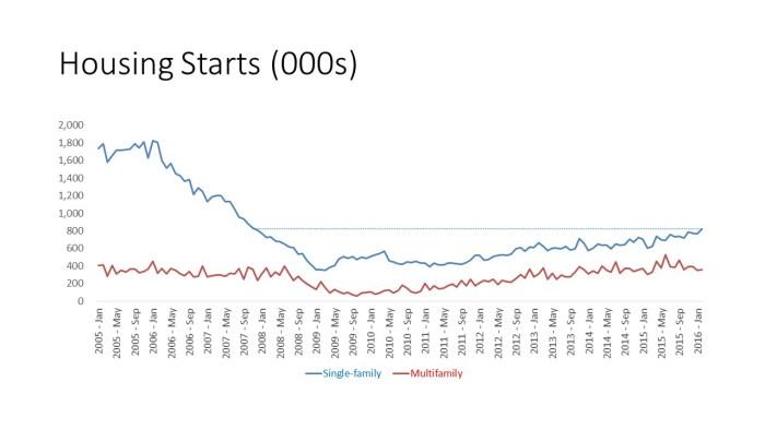 Housing Starts (000s)