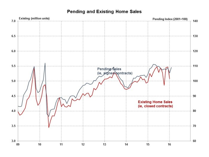 Pending Home Sales February 2016