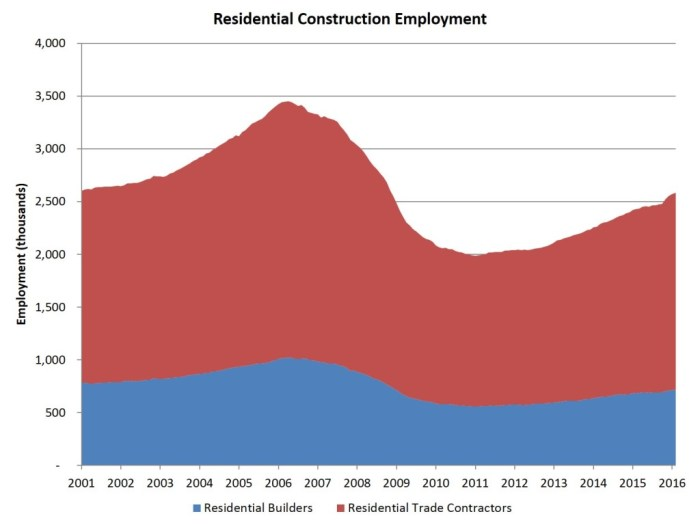 feb home building employment