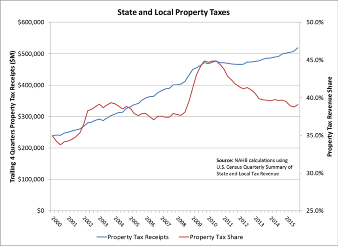 property tax line graph