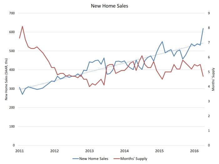 Apr new home sales