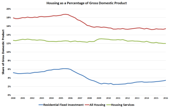 Housing Percent GDP