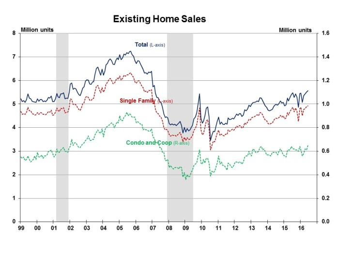 Existing Home Sales June 2016
