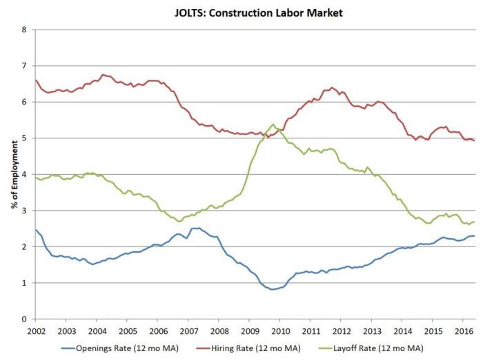 JOLTS_constr_may16