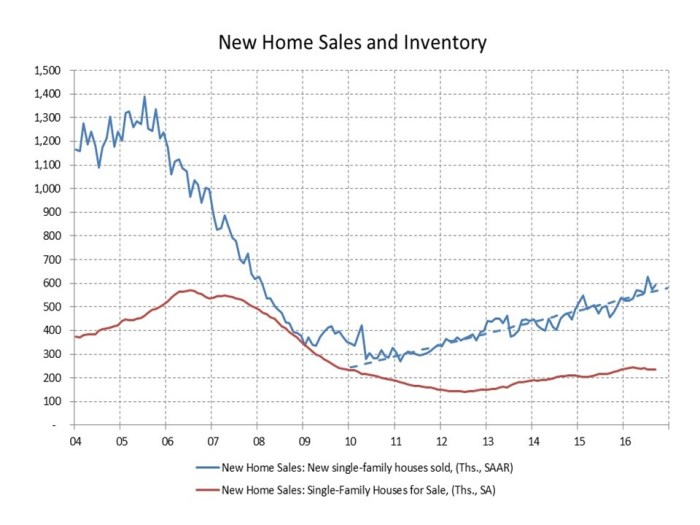 blog-new-home-sales-2016_10