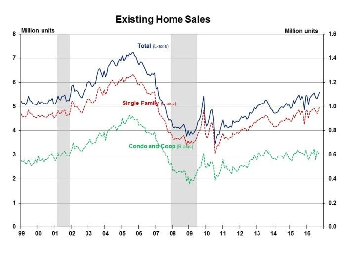 existing-sales-october-2016
