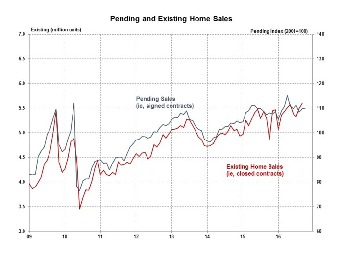 pending-home-sales-october-2016