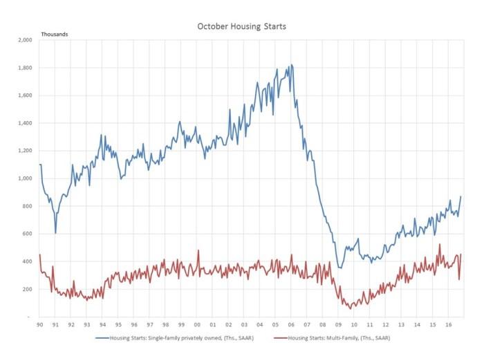 blog-housing-starts-2016_10