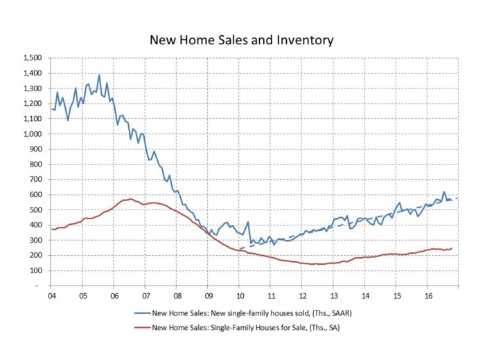 blog-new-home-sales-2016_11