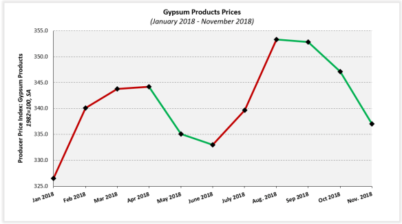 Ever Since A Large Price Increase Relative To Historical Data In Early March 2018 Prices Of Ready Mix Concrete Have Dropped 16 Seasonally Adjusted