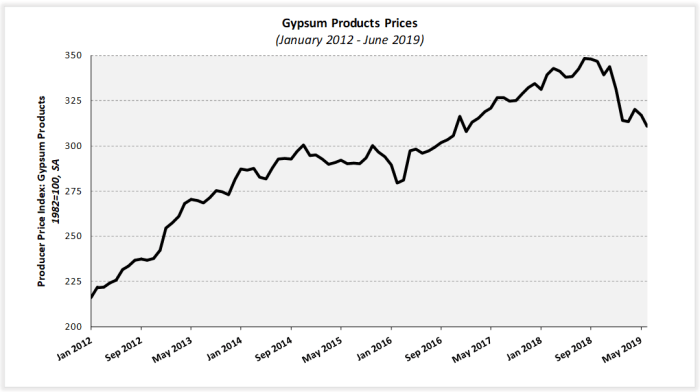 Building material prices fall | Katonah Real Estate | Buying