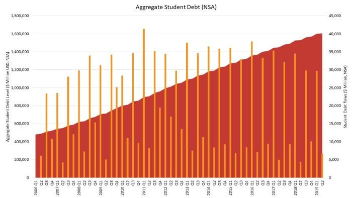 Non-revolving Debt Fuels Consumer Credit in the Latest Quarter | Eye