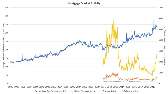 Mortgage Refinancing Activity Dips But Still Strong | Eye On