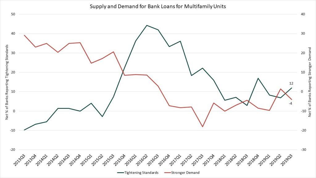 Senior Loan Officer Opinion Survey: Multifamily Lending