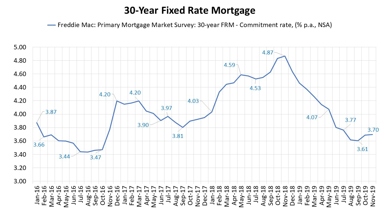 30 Year Mortgage Rates Chart Wells Fargo Slight Increase In The 30 Year Mortgage Rate In November