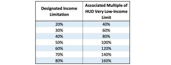 Irs Clarifies How To Calculate Income Limits For Lihtc Average Income Set Aside Eye On Housing
