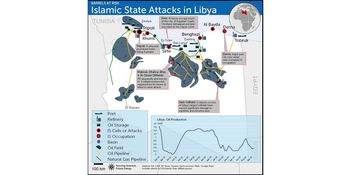 ISIS in Libya and Oil Infrastructure