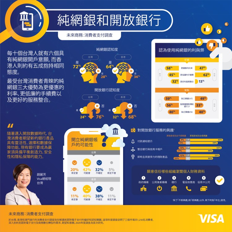 Infographic_Virtual Banking and Open Banking
